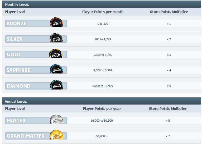 betfair-poker-pontos-tabela-SP_03.png