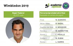 wimbledon-2019-percurso-final-roger-federer
