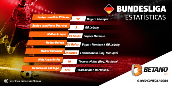 Bundesliga LEAGUE STATS_880x440