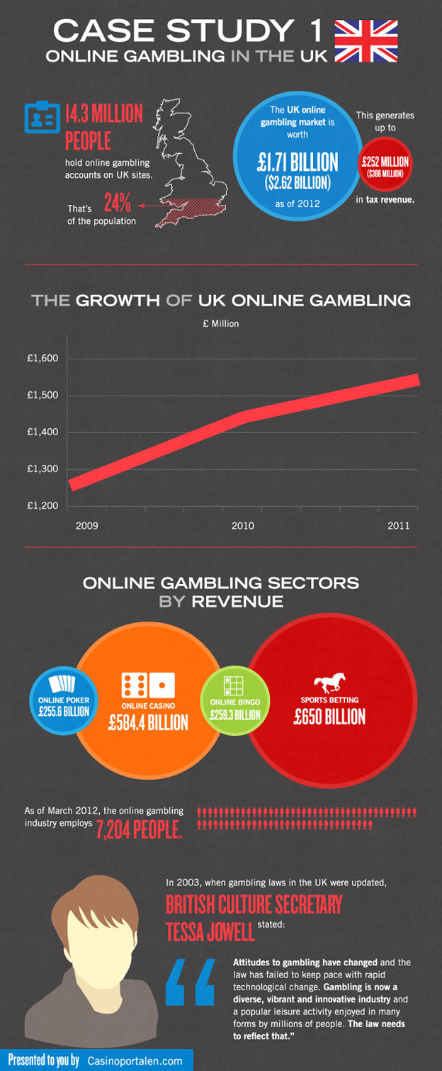 online-gambling-numbers-theUKcase