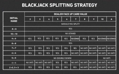 "W. Como ""dividir"" no Blackjack 2"