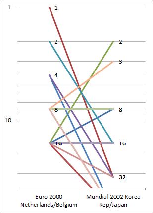 WC-stats-01-graf1