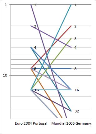 WC-stats-01-graf2