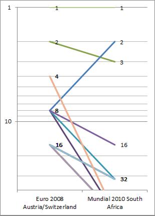 WC-stats-01-graf3