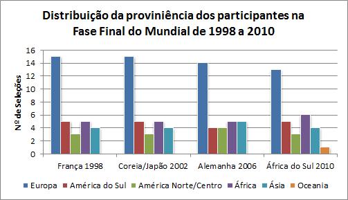 distribuicao-proviniencia-selecoes-1998-2010
