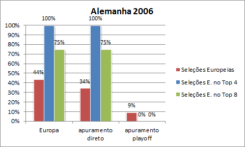 comparacao-eq-directas-com-eq-playoff-2006
