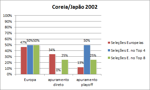 comparacao-eq-directas-com-eq-playoff-2002