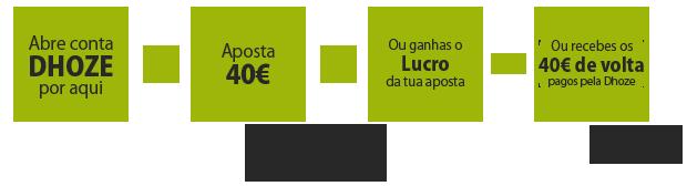 Como funciona o bónus de boas vindas da Dhoze: 40€ sem risco