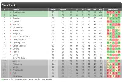 classificação da II Liga