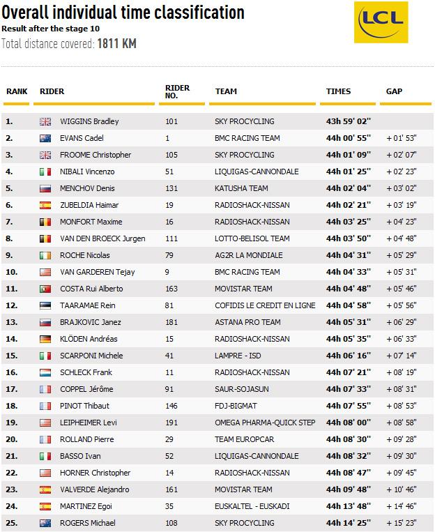 Classificação depois da Etapa 10 - Tour France 2012