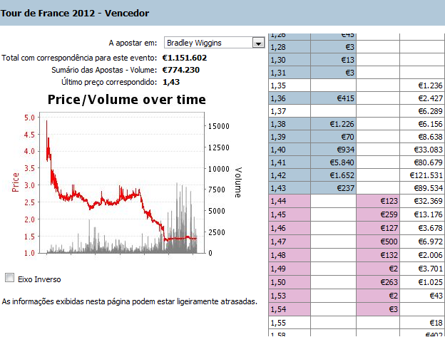wiggins-dps-etp10-odds